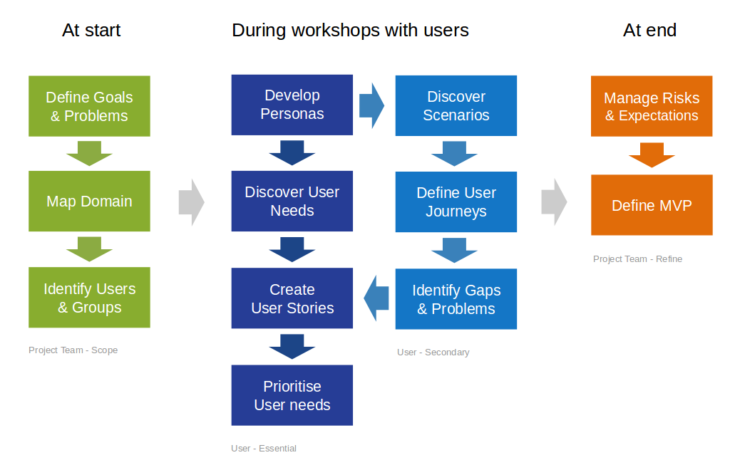 A User Centred Agile Approach To Software Development